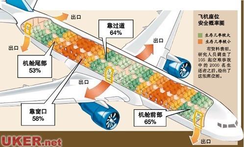 飞机失事的预兆都有哪些: 1,机身颠簸 2,飞机急剧下降 3,舱内出现