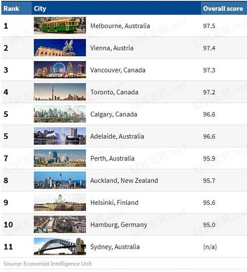 2017年全球最宜居城市报告 墨尔本又双叒第一了!