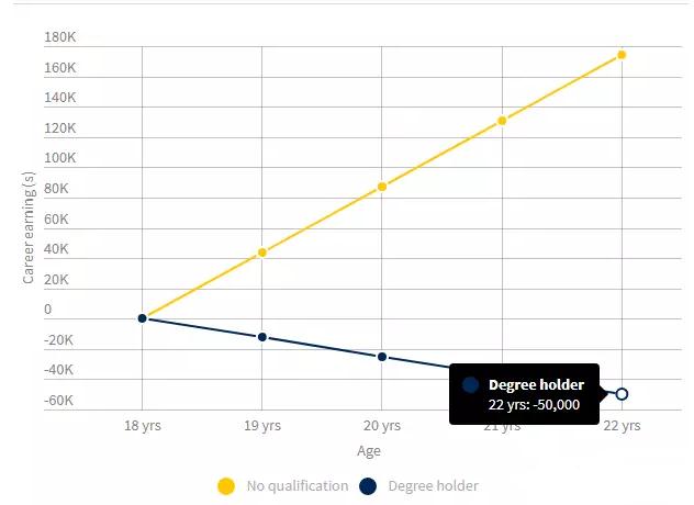 澳洲大学学位价值$118万?!这笔账到底是怎么算的….