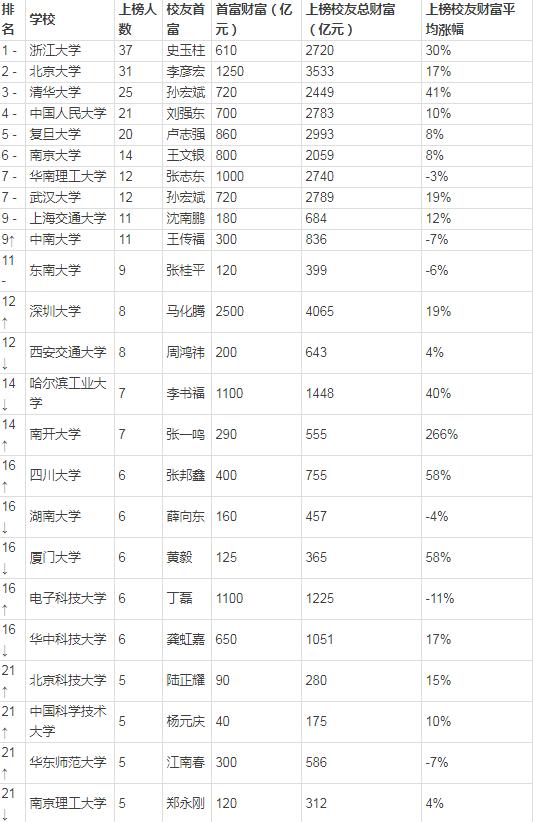 2017胡润百学最具财富创造力中国大学排行榜公布!