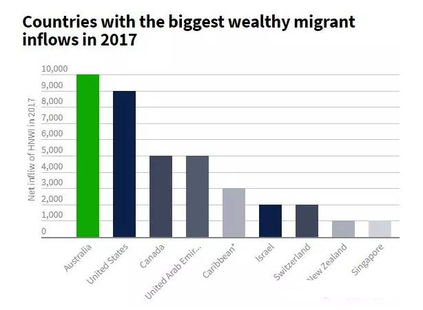 全球富豪扎堆了!澳洲又双叒成移民最热门的国家了…