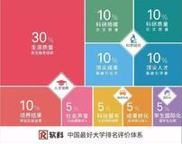 2019软科中国最好大学排名正式发布 清华大学第一!