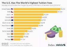 美国到底有多少所大学?排名前50是个什么水平……