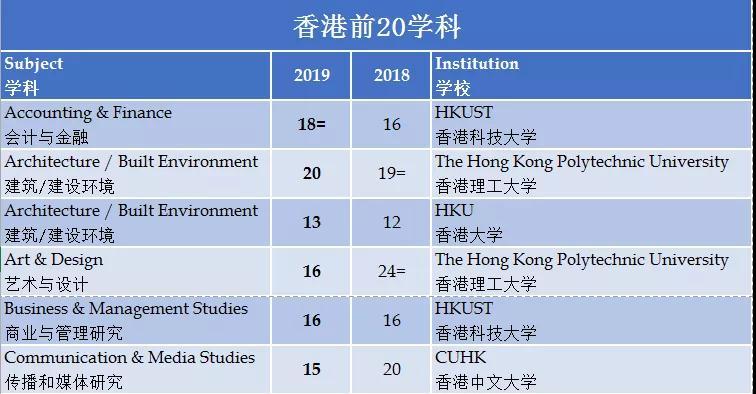 2019qs 大学排行榜_2019 QS 世界大学排名正式公布了