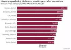 英國大學畢業生薪酬榜,這些專業真是厲害!