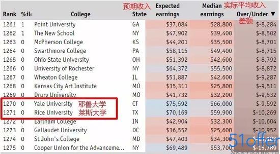 2019 美国 经济学排名_...《经济学人》的商学院排名中,各项指标的比重对比-MBA排名到底...