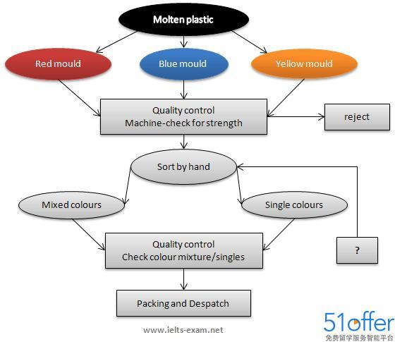 雅思流程图写作范文:塑料循环利用