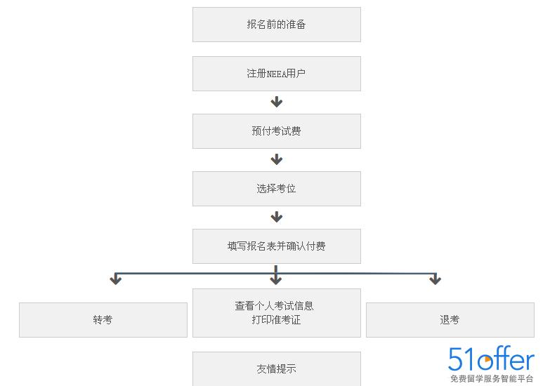 提供了雅思报名的流程图,可以清楚地告诉大家每一个步骤应该怎么操作